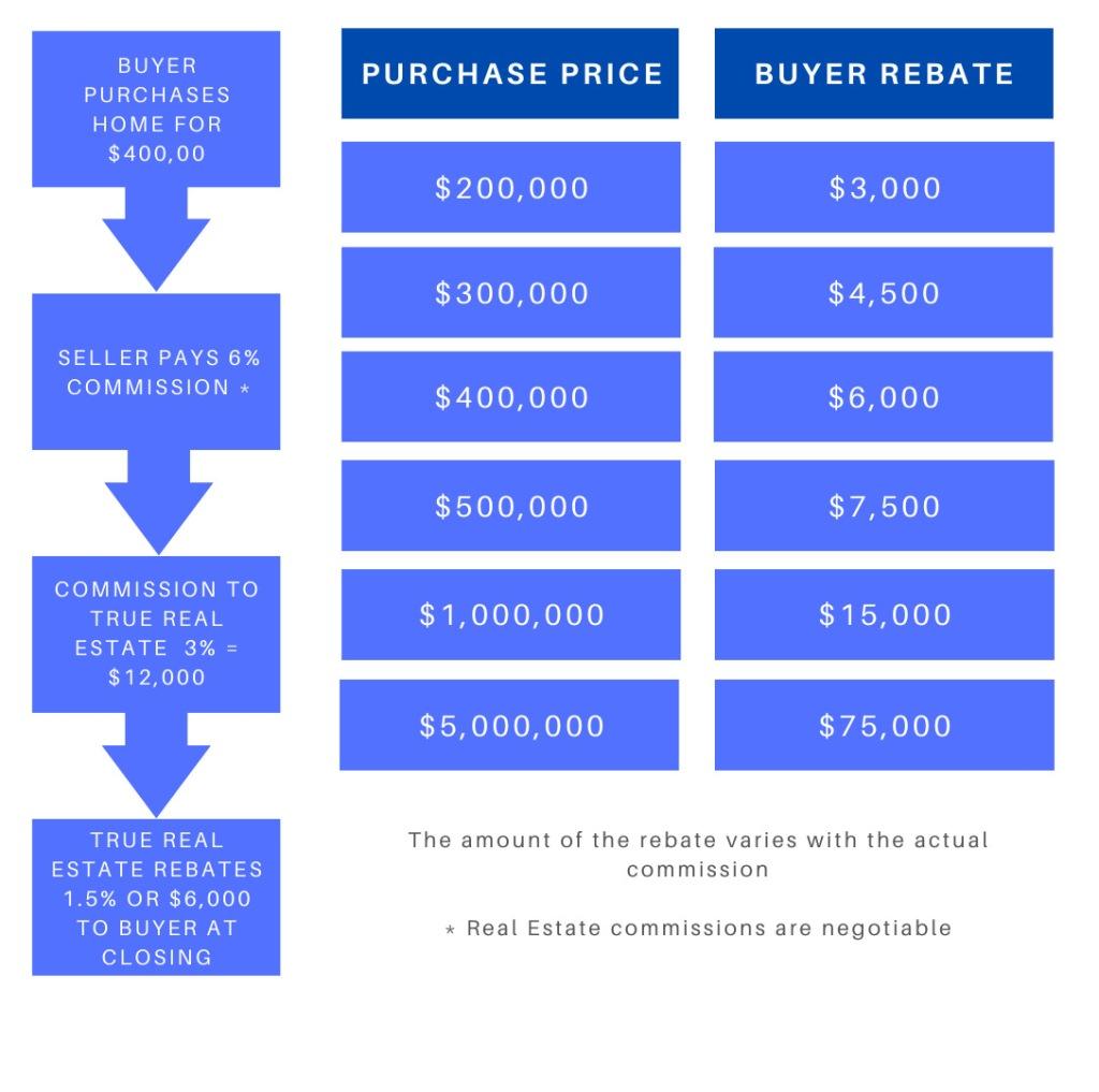 Rebate Chart